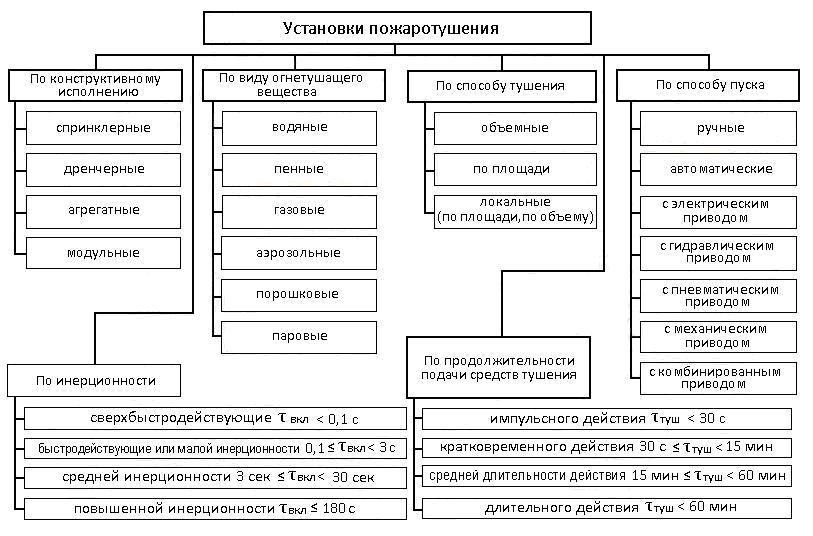 Аргент-пожаротушение_01_Виды автоматических систем пожаротушения